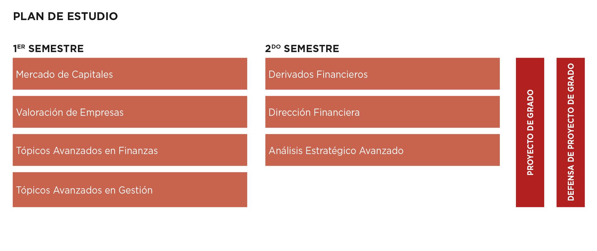 plan-estudio-master-sciencia-finance